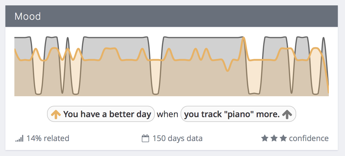 Mood/piano correlation