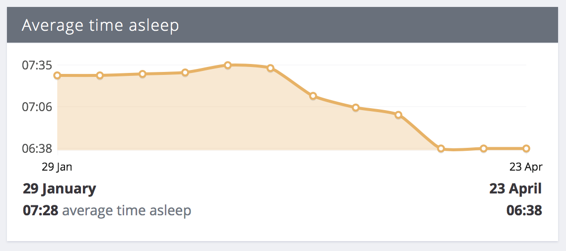 Sleep data trend graph