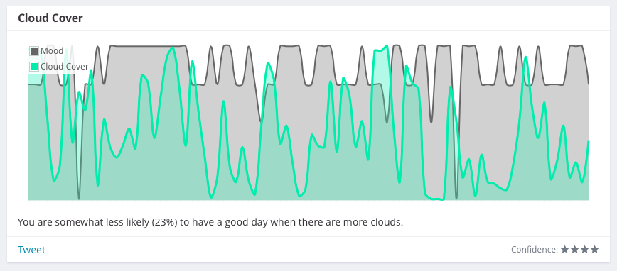 Correlation between mood and cloud cover