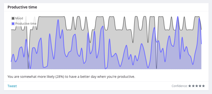 Correlation between mood and productivity