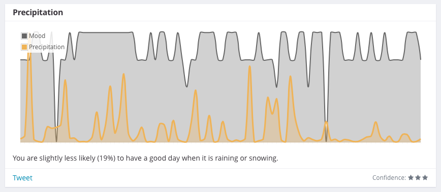 Correlation between mood and rain