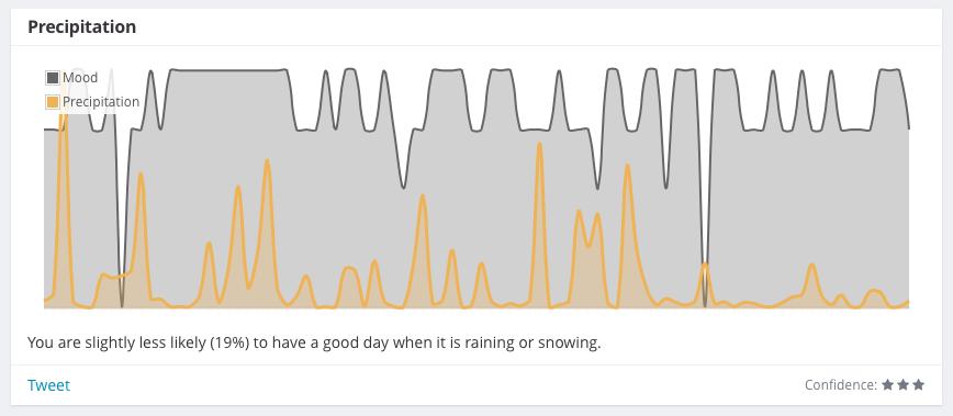 Correlation between mood and rain