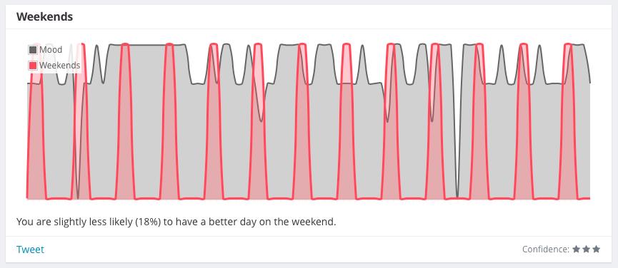 Correlation between mood and weekends
