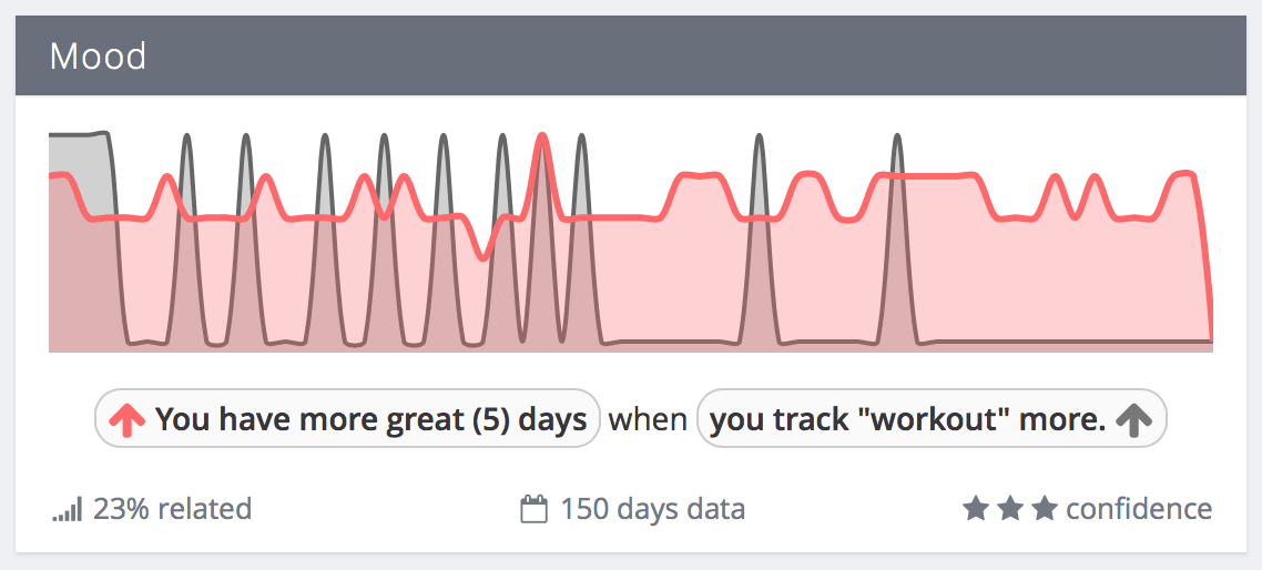 "Exist correlation: You have more great (5) days when you track ""workout"" more"