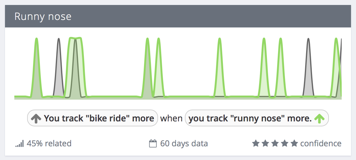 "Exist correlation: You track ""bike ride"" more when you track ""runny nose"" more"