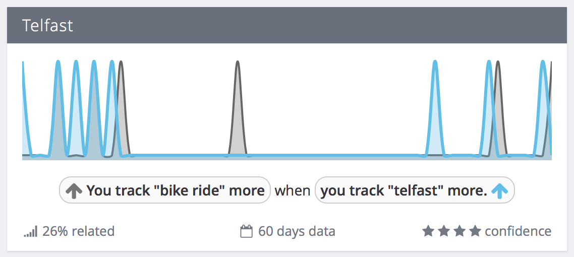 "Exist correlation: You track ""bike ride"" more when you track ""telfast"" more"