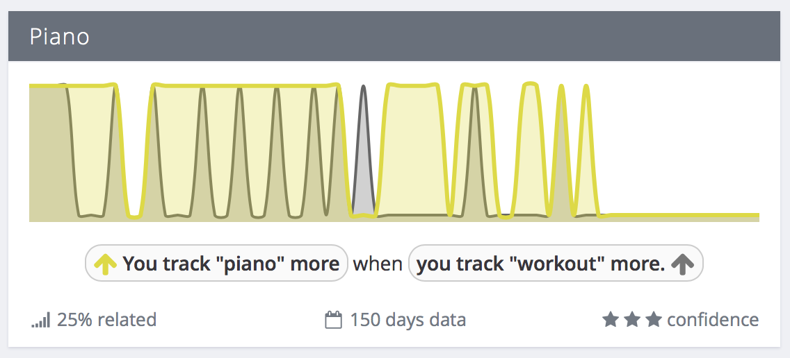 "Exist correlation: You track ""piano"" more when you track ""workout"" more"