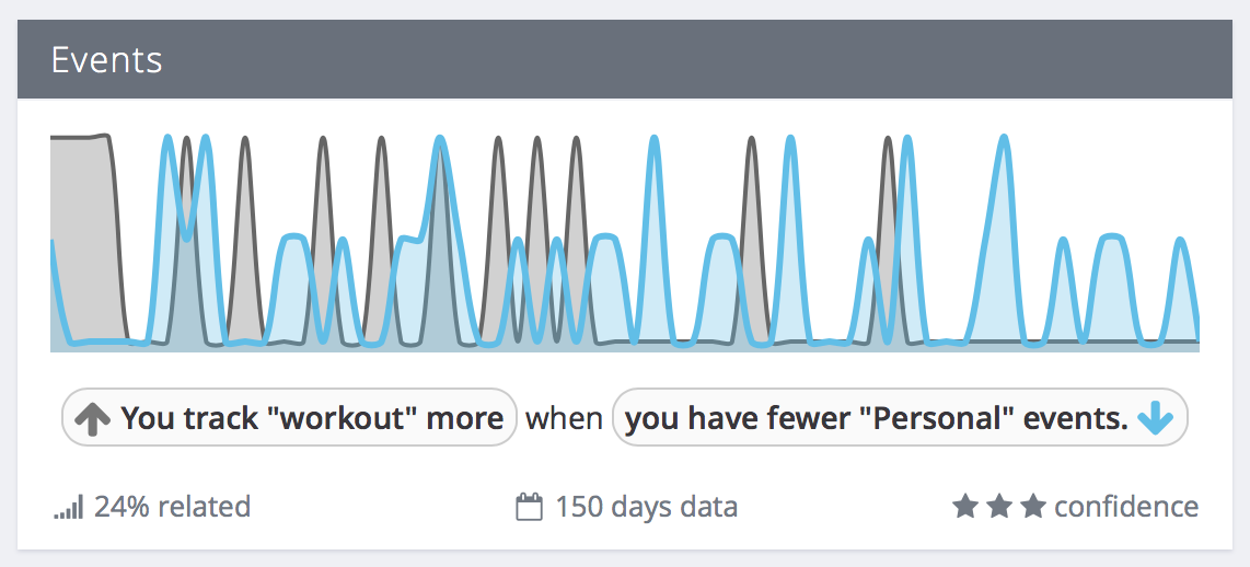 "Exist correlation: You track ""workout"" more when you have fewer events"