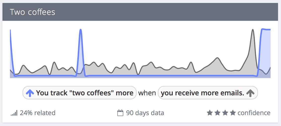 Exist email correlation