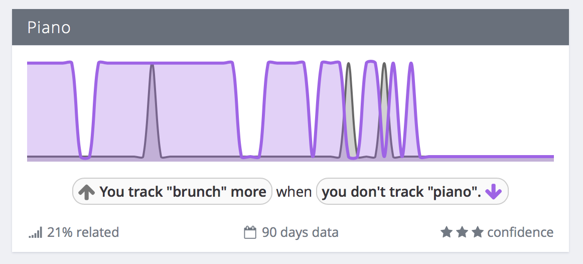 correlation-custom tags-more brunch, less piano