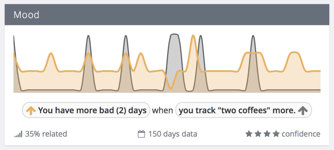 You have more bad days when you track