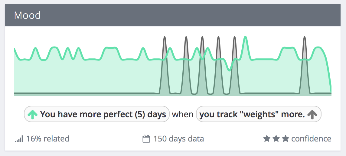You have more perfect days when you track