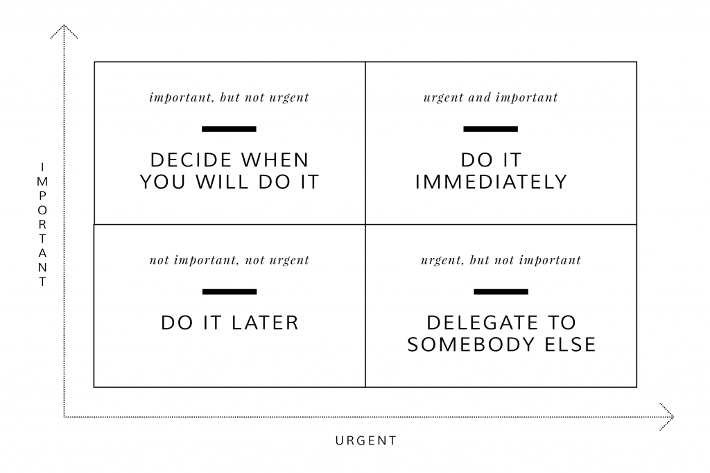 time management grid template - prioritise your work using the eisenhower matrix exist