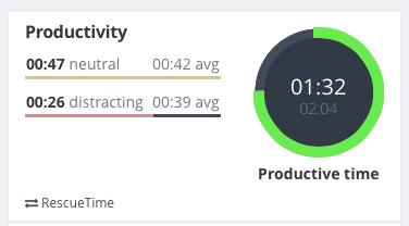 Exist last productivity graph