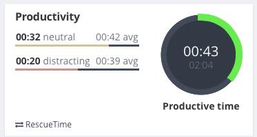 Exist productivity graph