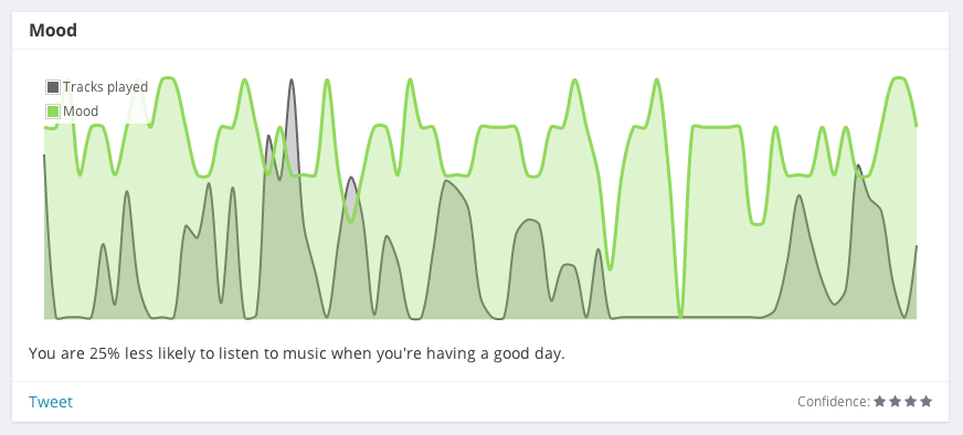 You are 25% less likely to listen to music when you're having a good day