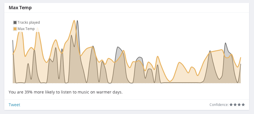 You are 39% more likely to listen to music on warmer days