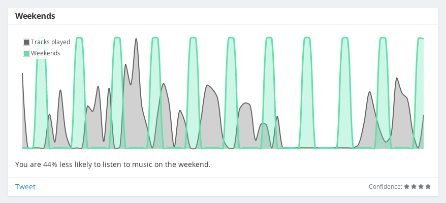 You are 44% less likely to listen to music on the weekend