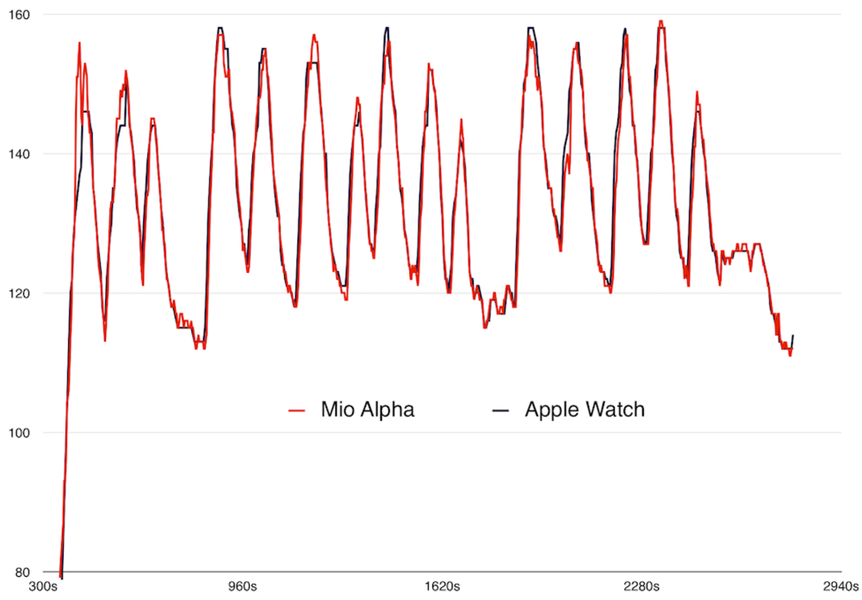 Apple Watch heart rate accuracy