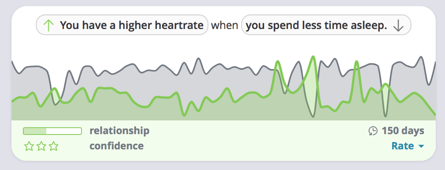 You have a higher heartrate when you spend less time asleep