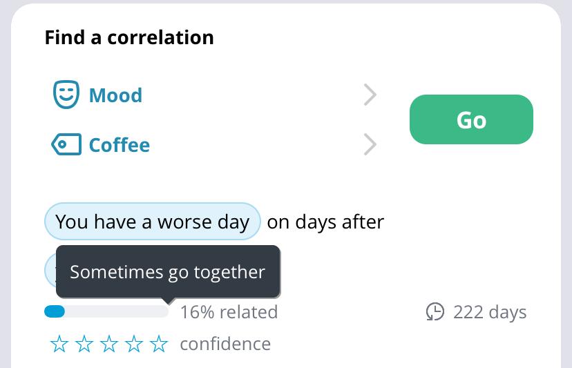Exist correlation strength