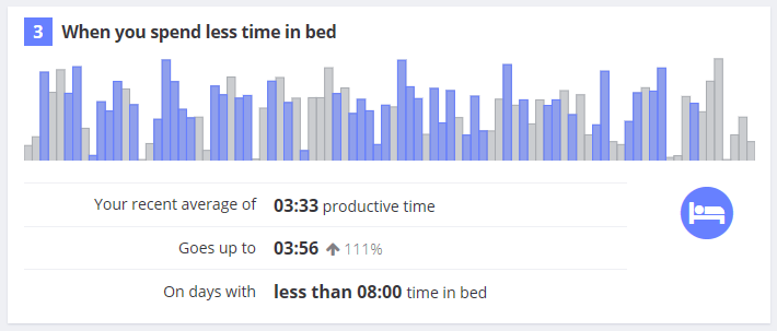 More productive when you're in bed less