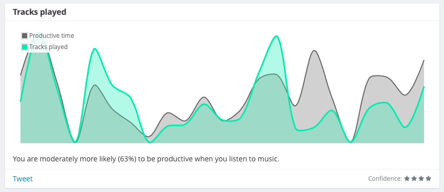 productivity and music correlation