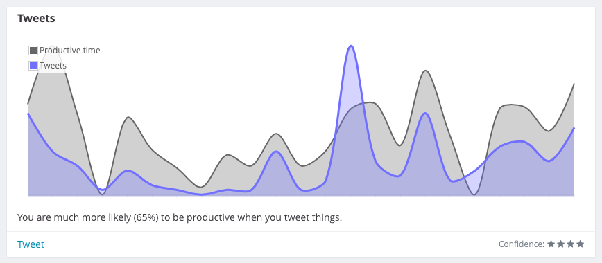 productivity and tweets correlation