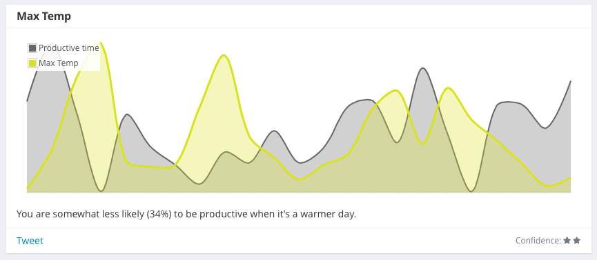 productivity and warm days correlation