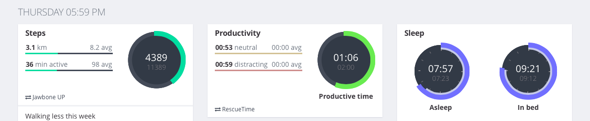 RescueTime on Exist dashboard