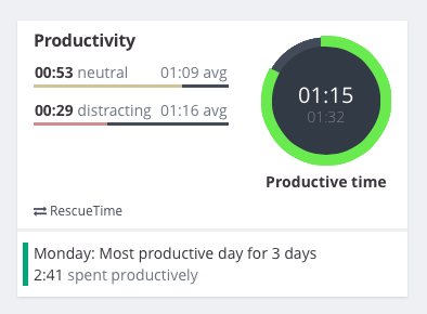 RescueTime data on Exist dashboard