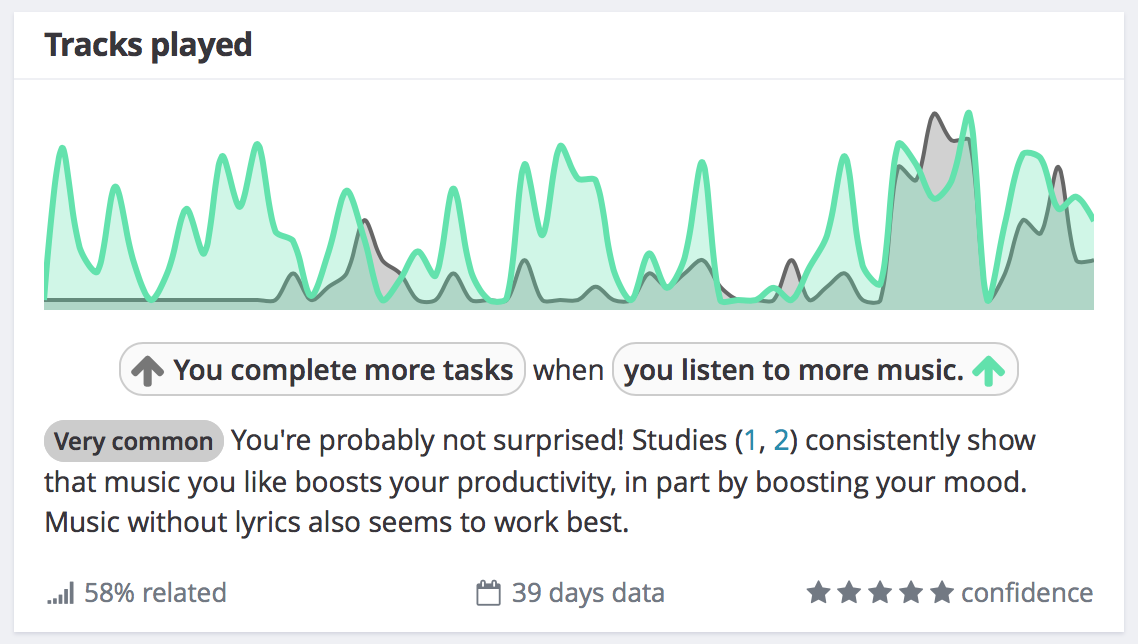 Exist correlation between Todoist and music