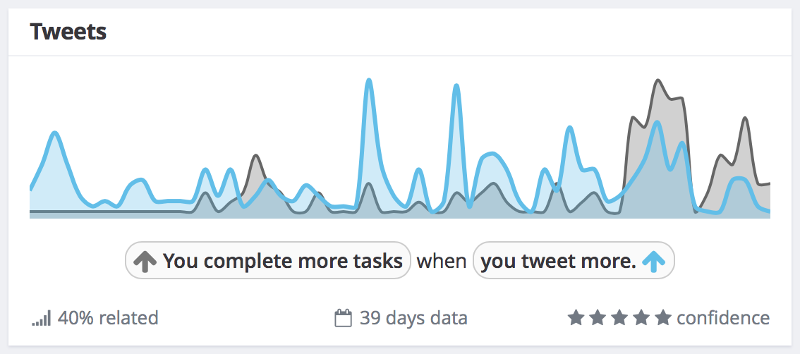 Exist correlation between Todoist and tweets